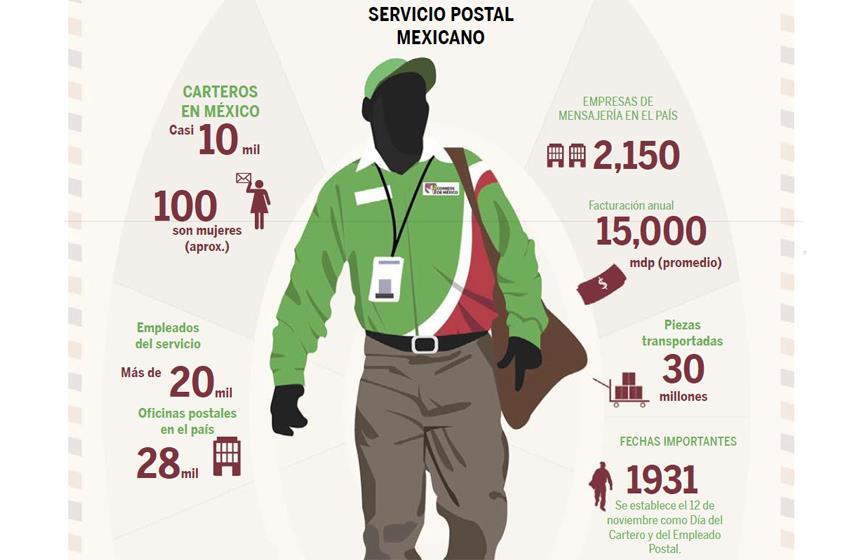 Infografia correos de mexico y sepomex