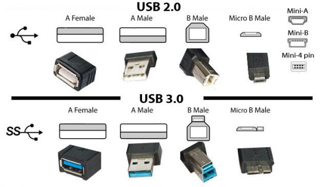 usb 2.0 y 3.0
