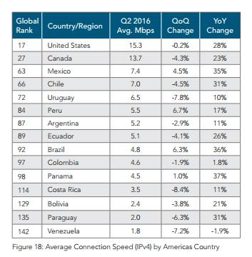Mexico la Mejor velocidad de internet de america latina